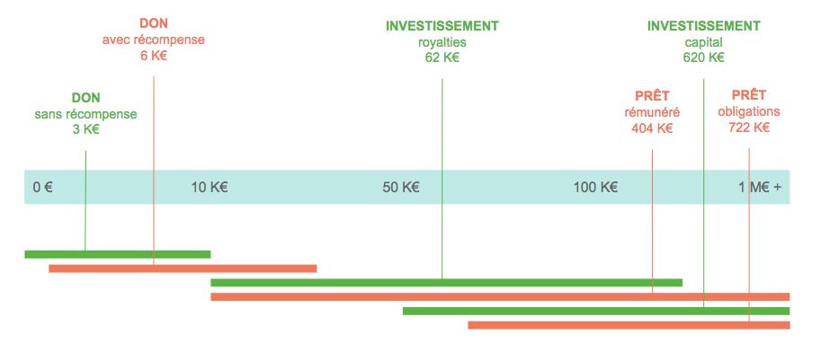 Répartition crowdfunding par montant levé