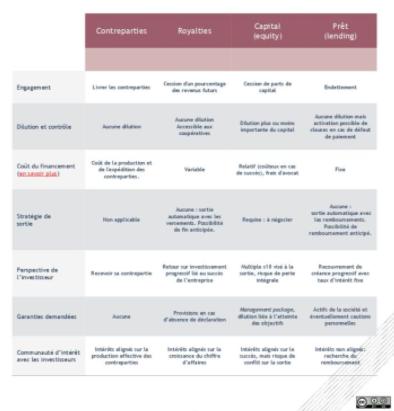 Comparatif crowdfunding (financement participatif)