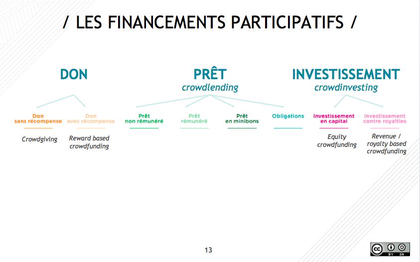 Présentation powerpoint sur le crowdfunding