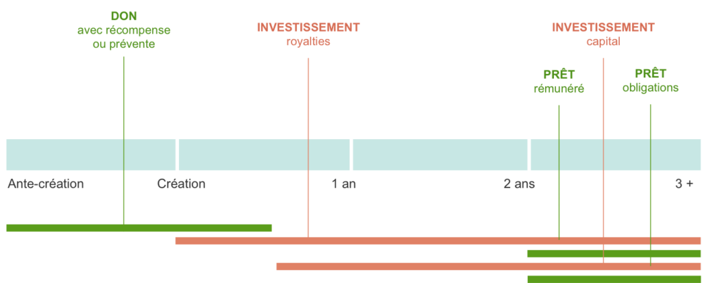 Répartition crowdfunding par maturité du projet