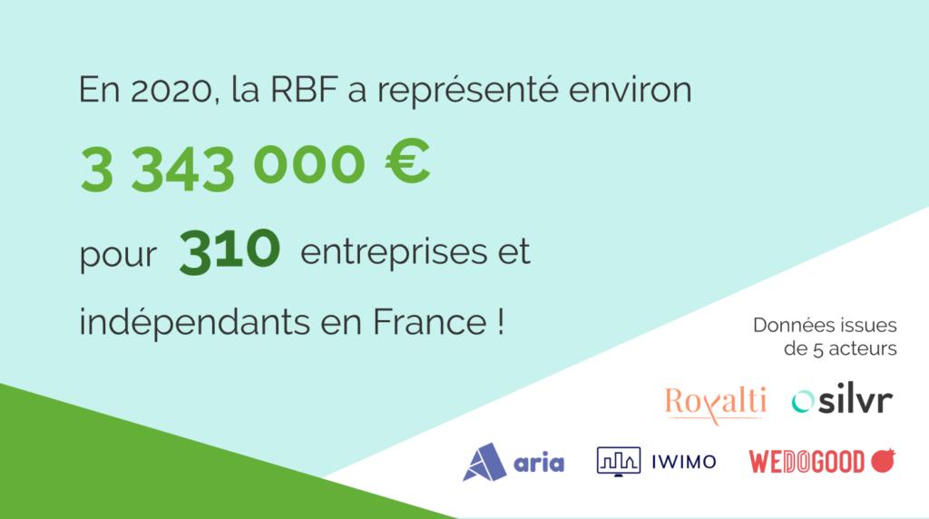 Revenue Based Financing en France